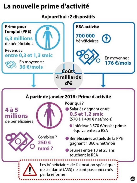 Macon Infos Le Web Journal Du Maconnais Caf 71 Etes Vous